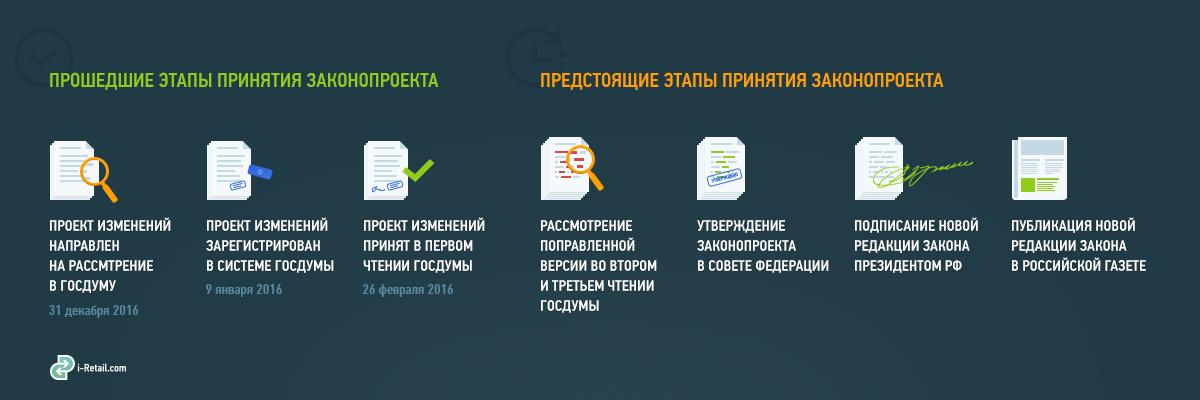 Этапы принятия законопроекта